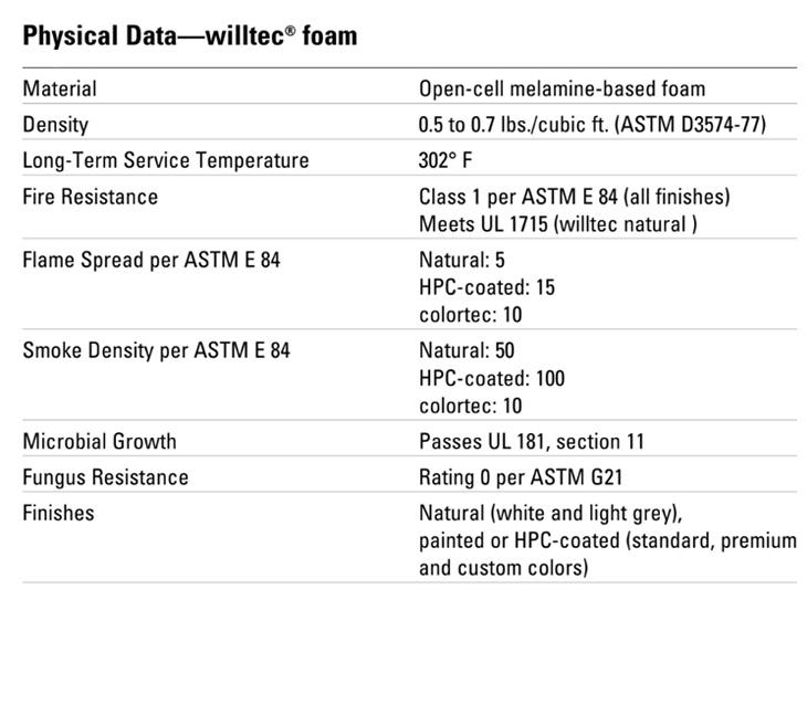 Physical Data