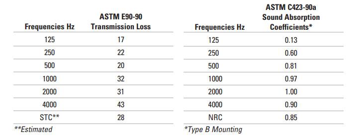 Sound Absorption Data