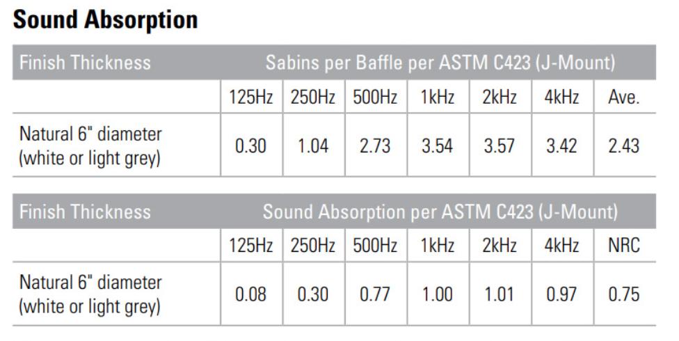 SONEX Rondo Sound Absorption Information